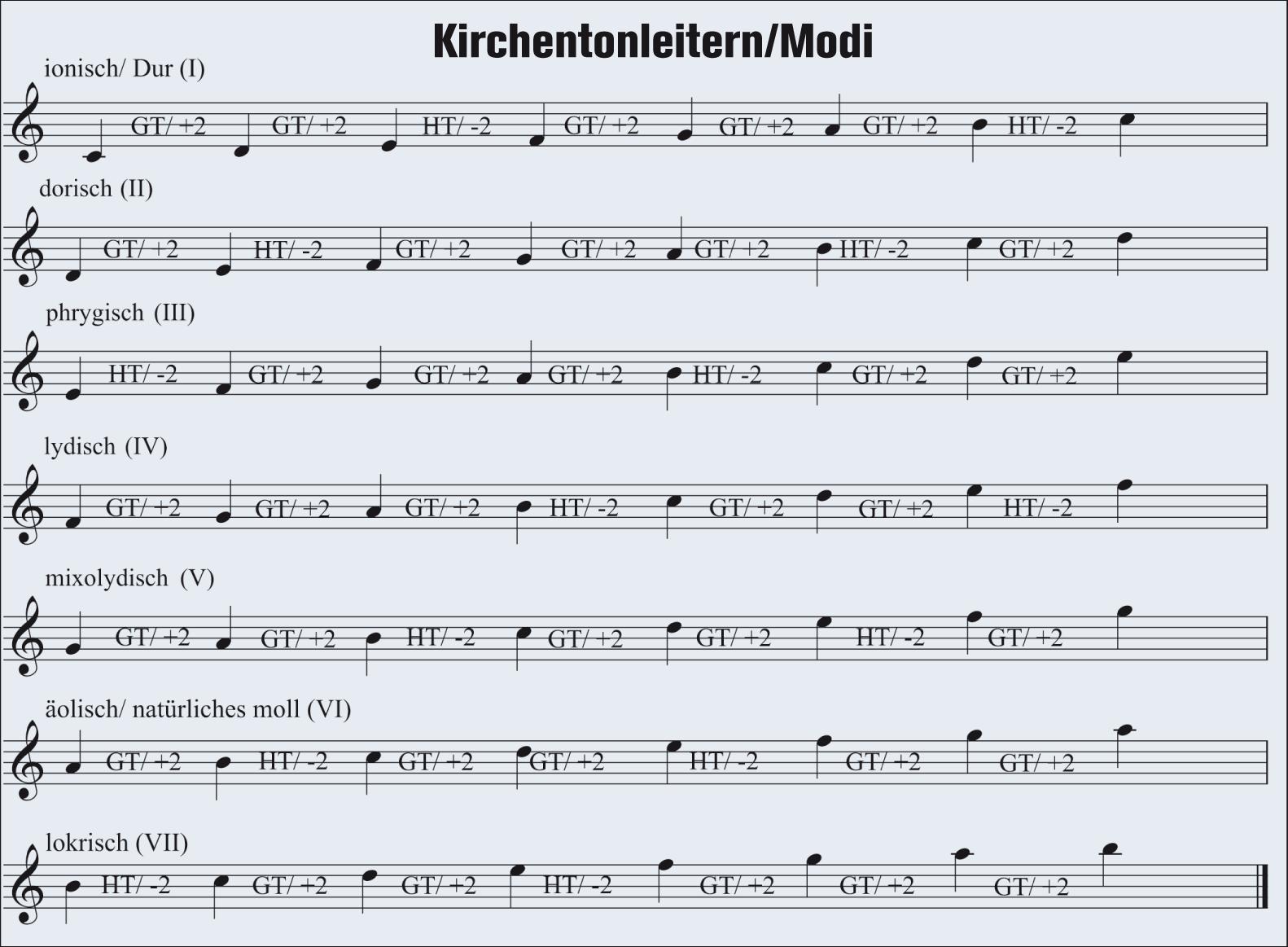 Notenbeispiel 1: Kirchentonleitern/Modi